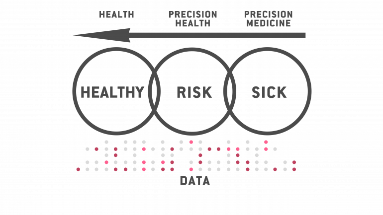healthy risk sick